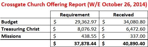 Offering Report WE 10-26-14