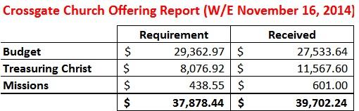 Offering Report WE 11-16-14