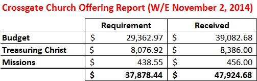 Offering Report WE 11-2-14