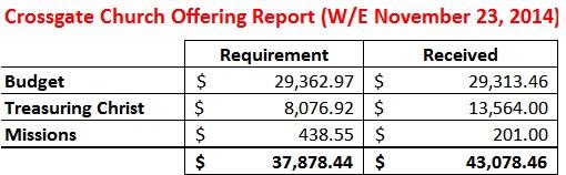 Offering Report WE 11-23-14