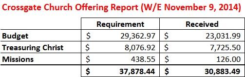 Offering Report WE 11-9-14