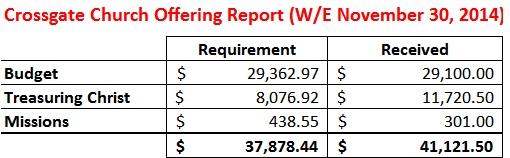 Offering Report WE 11-30-14