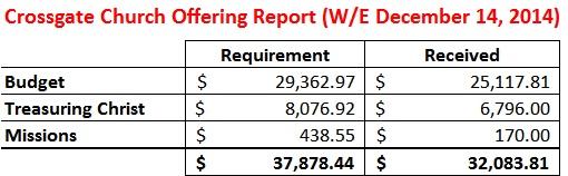 Offering Report WE 12-14-14