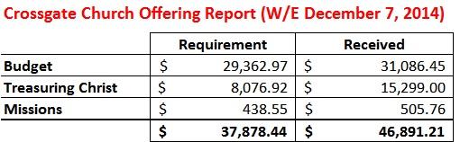 Offering Report WE 12-7-14
