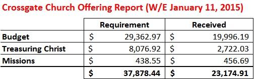 Offering Report WE 1-11-15