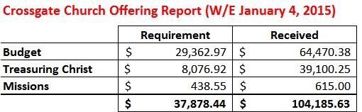 Offering Report WE 1-4-15