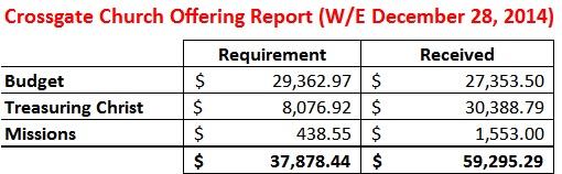 Offering Report WE 12-28-14
