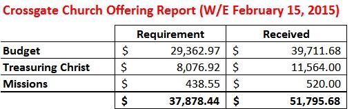 Offering Report WE 2-15-15
