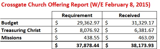 Offering Report WE 2-8-15