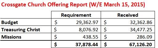 Offering Report WE 3-15-15