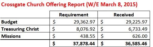 Offering Report WE 3-8-15