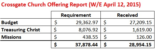 Offering Report WE 4-12-15