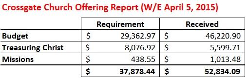 Offering Report WE 4-5-15